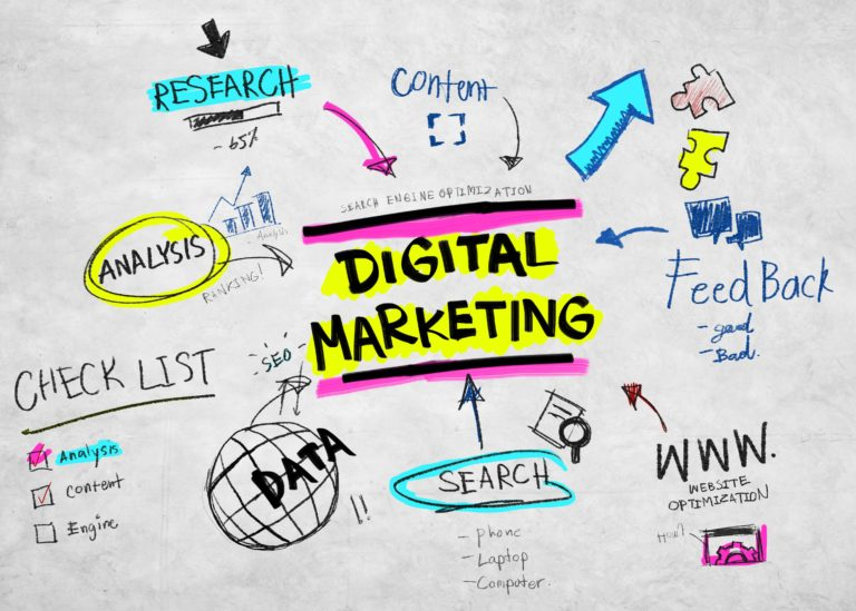 Use Internet Marketing Services for your business to grow big