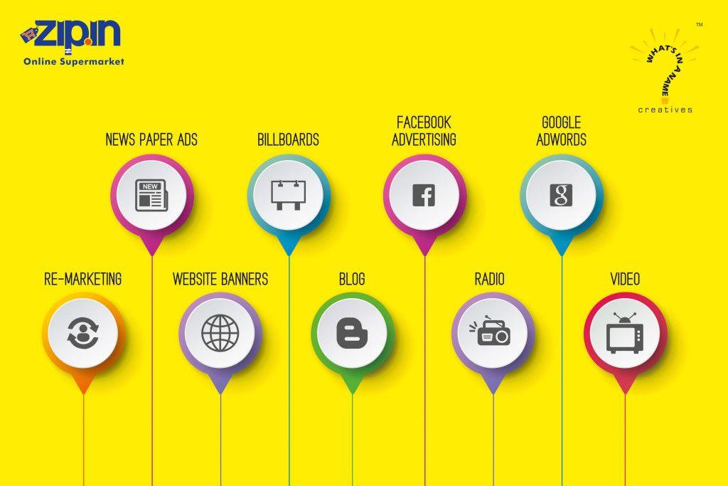 360 Degrees Branding Case Study – www.zip.in
