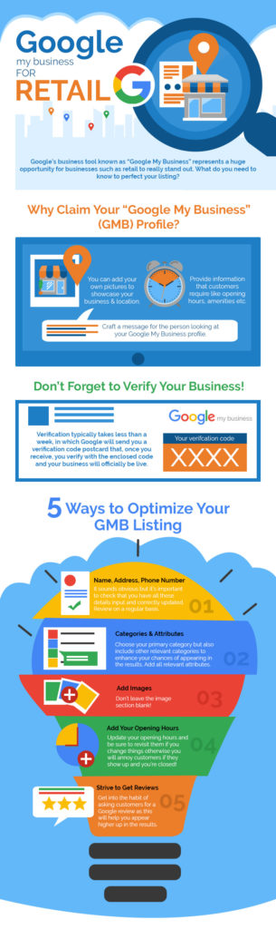 Infographic on Google MyBusiness. Digital Marketing Agency in Hyderabad.