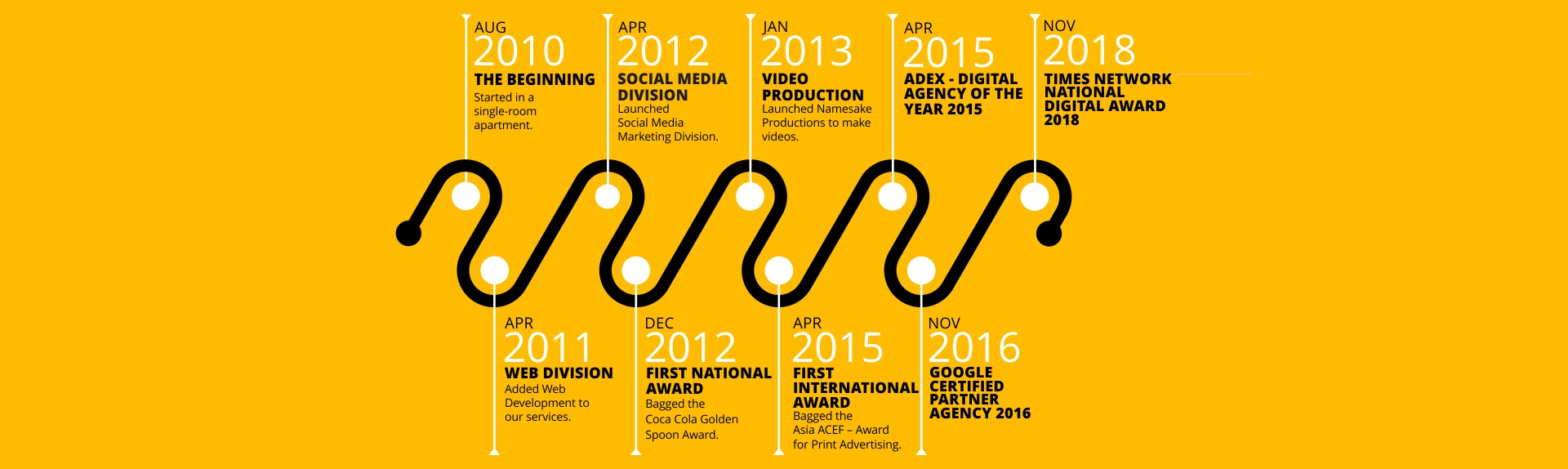Milestones & International Awards in Digital & Web Branding